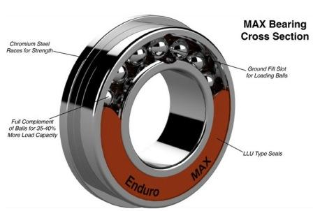 max load bearing cross section